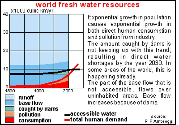 fresh water is scarce water, but good drinking water is needed for humans, all mammals. BSB water encyclopedia provides water facts + solutions + water data