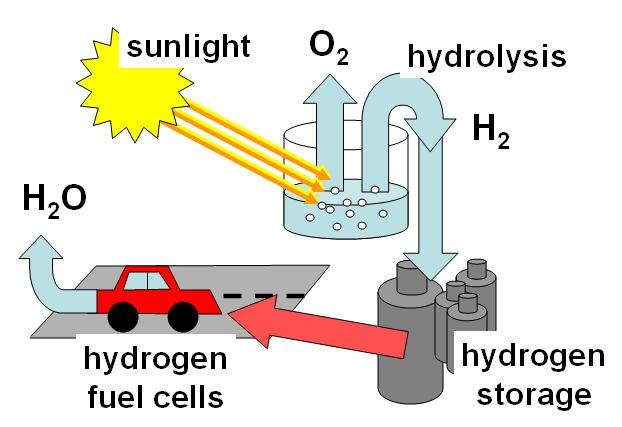 nature conservation online: Hydrogen can produced with solar energy, run by hydrogen capable engines burns into water and the hydrogen cycle is complete. You can cook your meal with hydrogen power, with energy from the sun